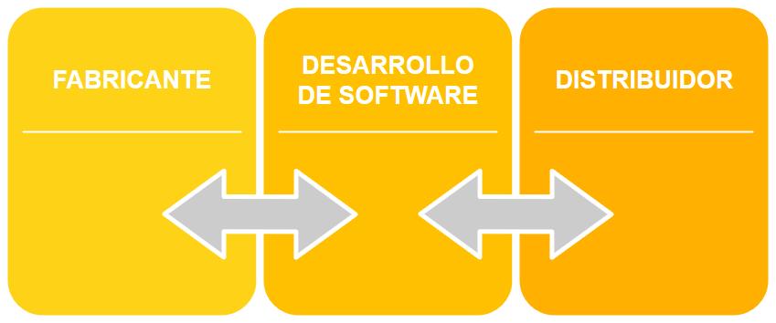 DEZA Business, Software